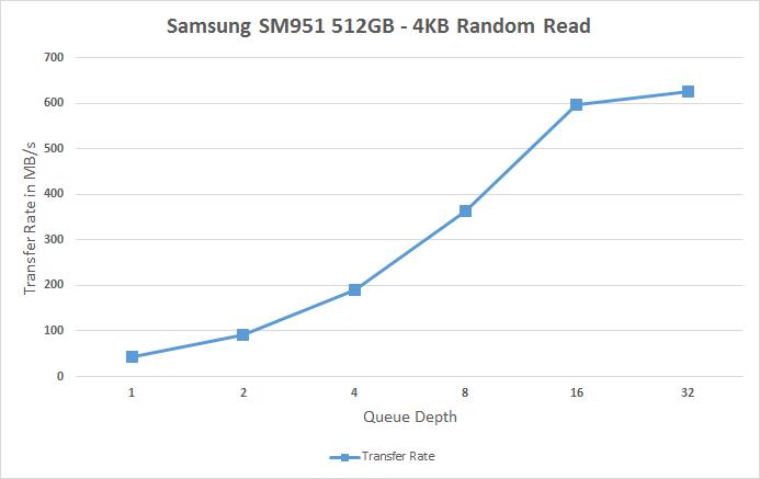 Samsung SM951 512GB