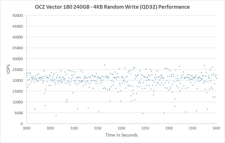 OCZ Vector 180 240GB