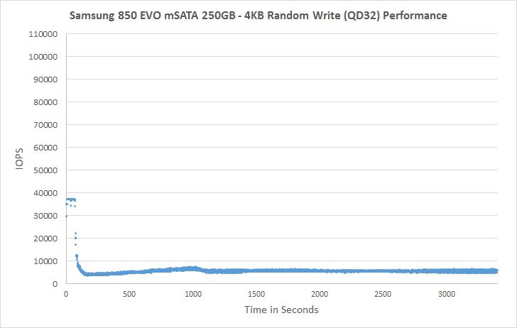 Samsung 850 EVO mSATA 250GB