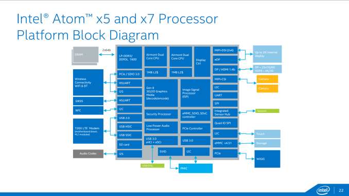 Slide%2022 575px Intel at MWC 2015: SoFIA, Rockchip, Low Cost Integrated LTE, Atom Renaming and 14nm Cherry Trail