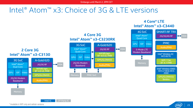 Slide%2023 575px Intel at MWC 2015: SoFIA, Rockchip, Low Cost Integrated LTE, Atom Renaming and 14nm Cherry Trail