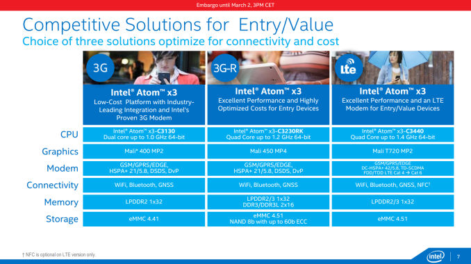 Slide%207 575px Intel at MWC 2015: SoFIA, Rockchip, Low Cost Integrated LTE, Atom Renaming and 14nm Cherry Trail