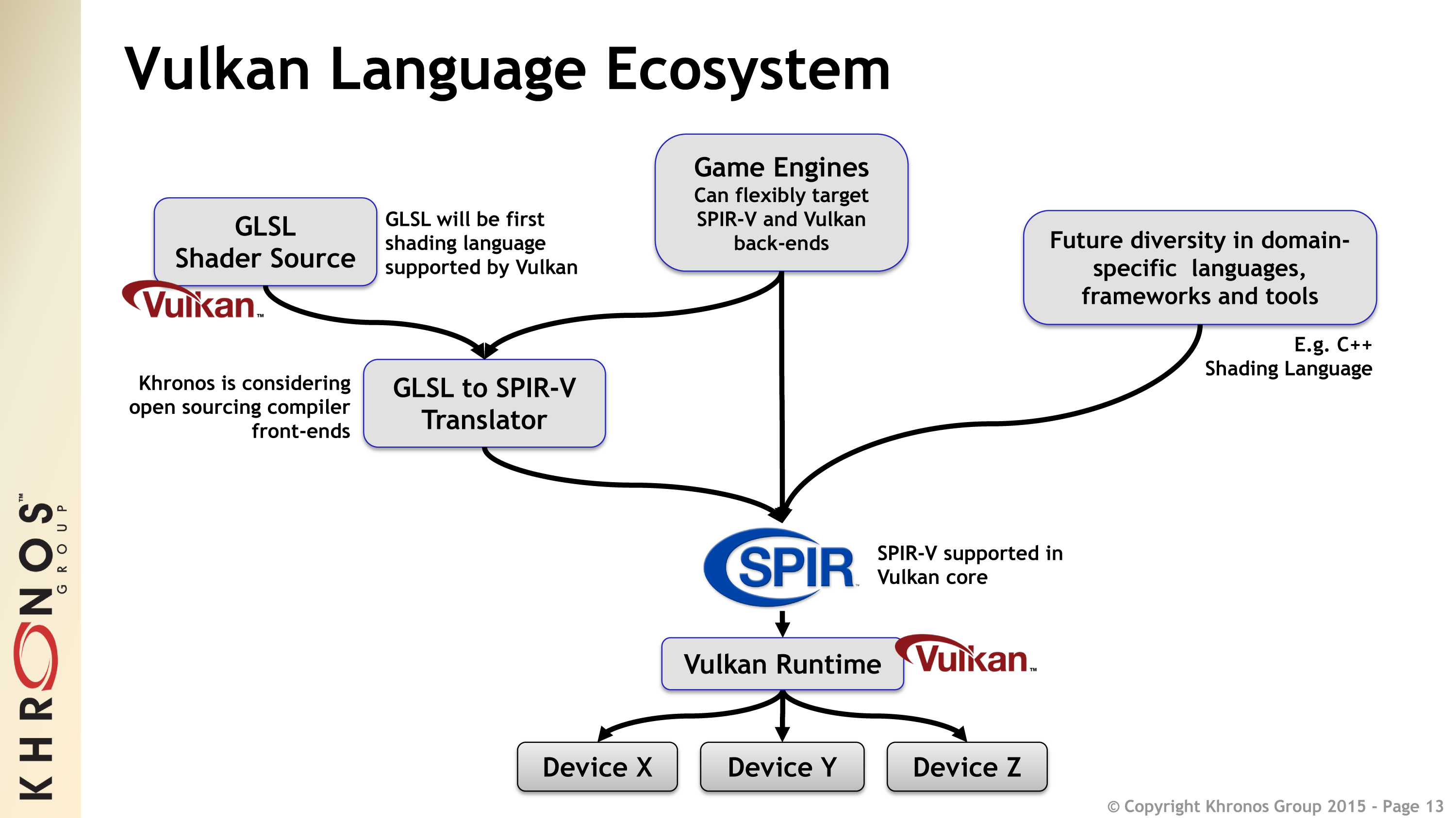 Next Generation OpenGL Becomes Vulkan: Additional Details