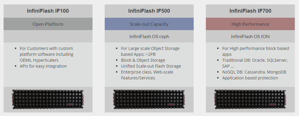 SanDisk Steps Into Storage Arrays: Launches InfiniFlash