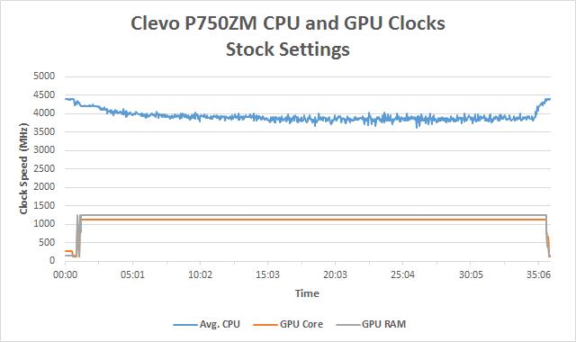 Clevo P750ZM: Stress Testing - Clevo P750ZM: GTX 980M