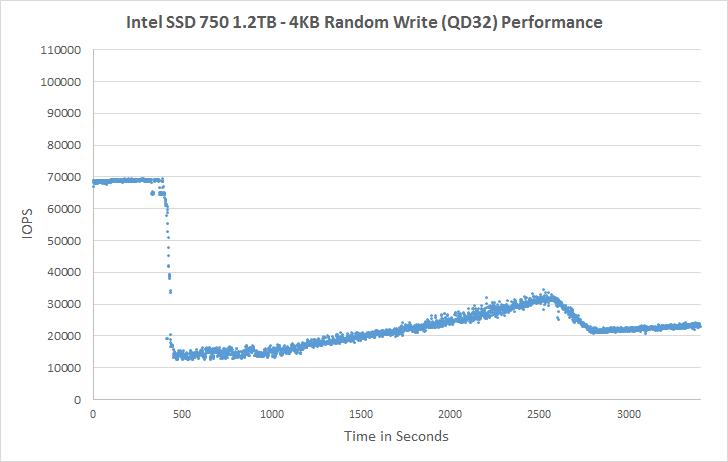 Intel SSD 750 1.2TB (PCIe 3.0 x4 - NVMe)