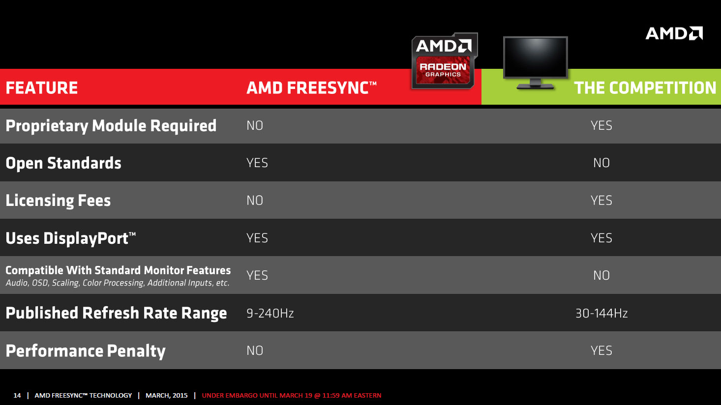 Freesync Features The Amd Freesync Review