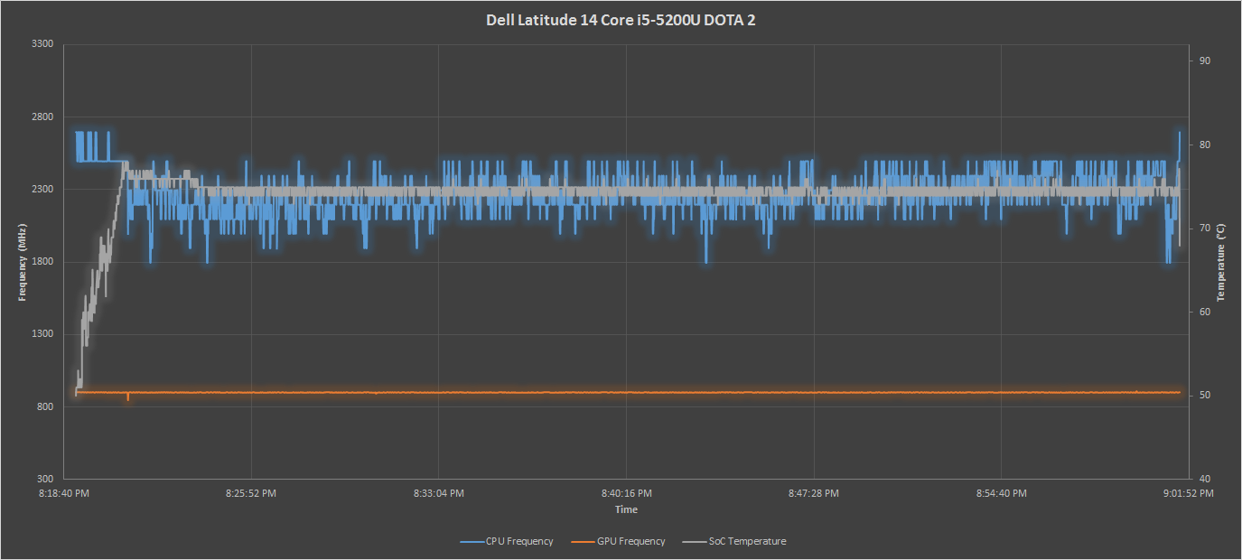 dota 2 results analyzing intel core m performance how 5y10 can