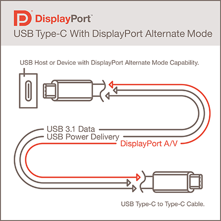 Usb Type C Charging Power Display Data All In One The 2015 Macbook Review