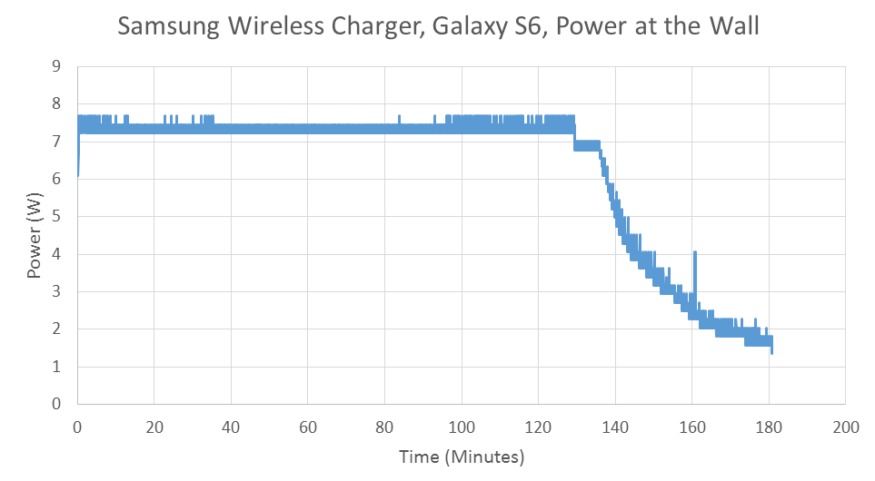 Battery life and charge time the samsung galaxy s6 and s6 edge review when using the included usb charger the galaxy s6 charges incredibly quickly however the wireless charger is noticeably slower than the wired charger ccuart Images