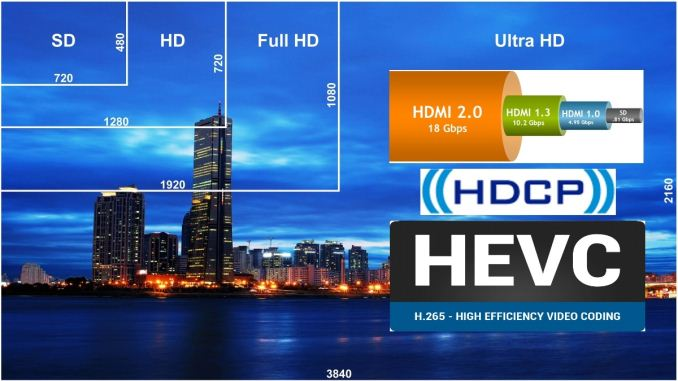 Future-proofing HTPCs for the 4K Era: HDMI, HDCP and HEVC