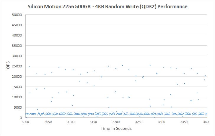 SMI2256 500GB