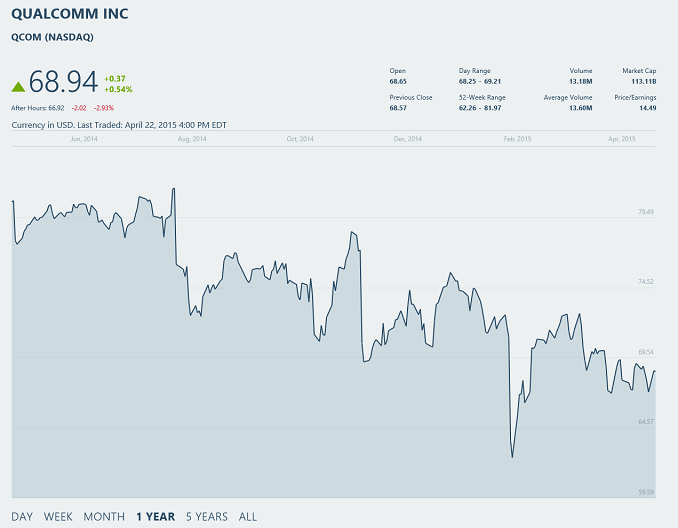 Qualcomm Reports Fy 2015 Q2 Results Strong Q2 But Lower