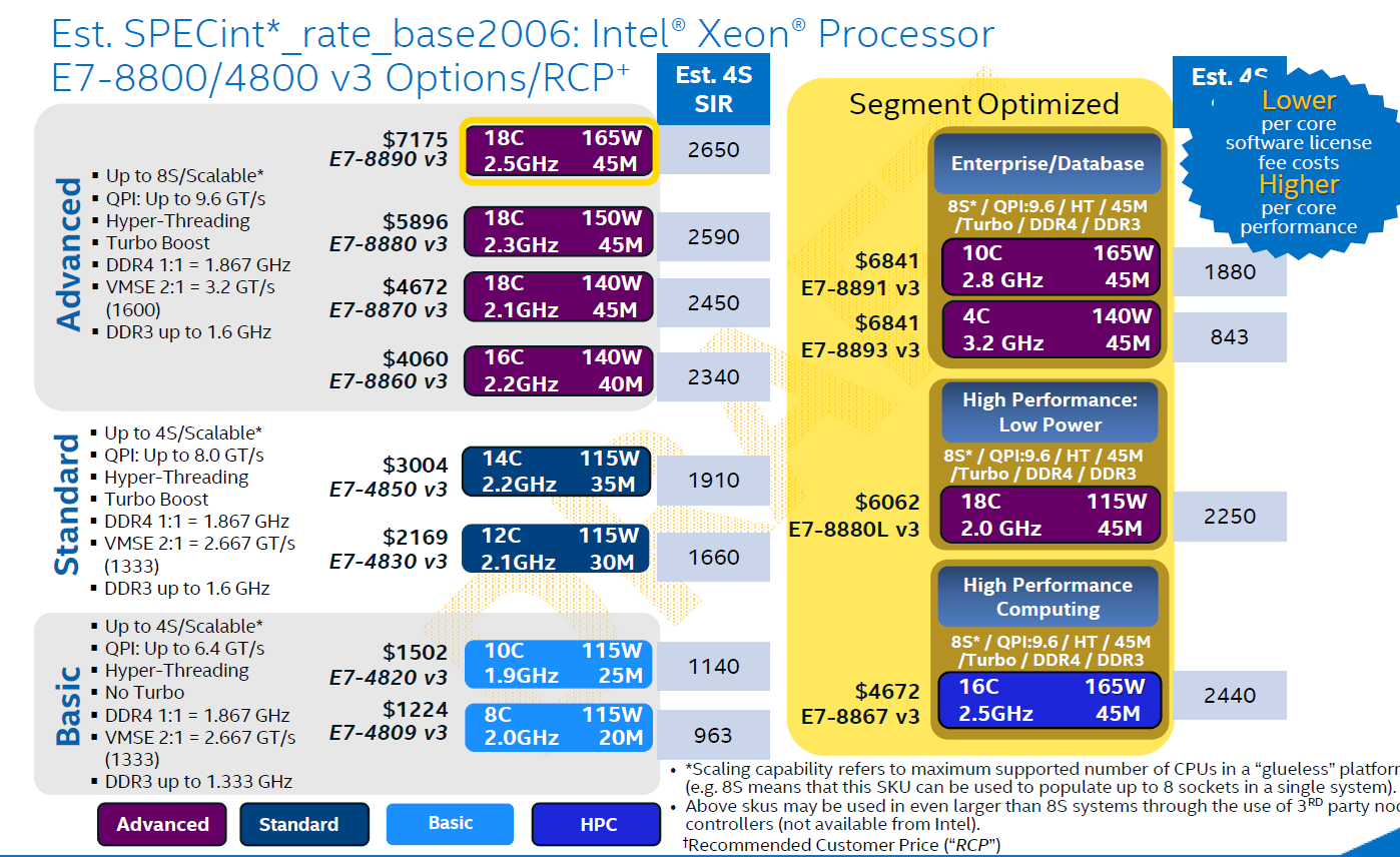 Xeon E7 v3 SKUs and prices - The Intel Xeon E7-8800 v3 Review: The