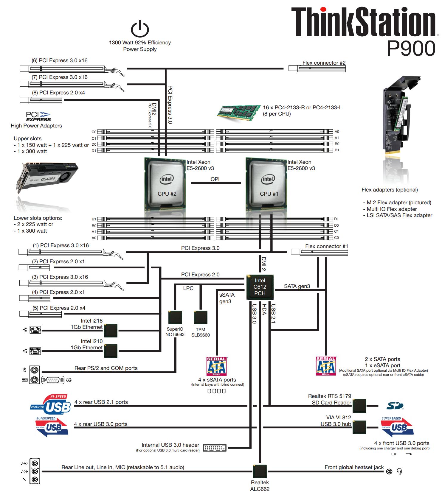 The Lenovo Thinkstation P900 Workstation Review Design 101 Sata Power Schematic Chipset Analysis