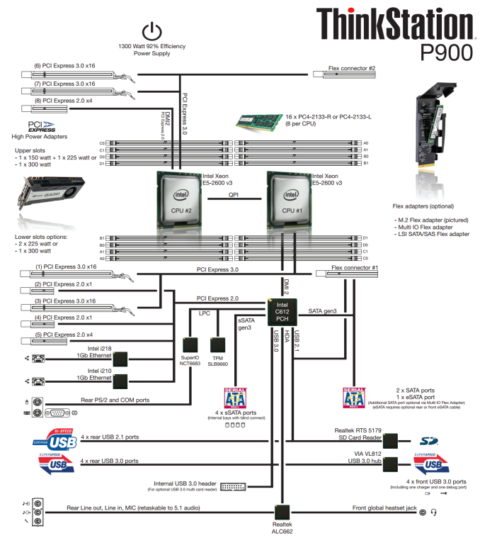 the lenovo thinkstation p900 workstation review  design 101