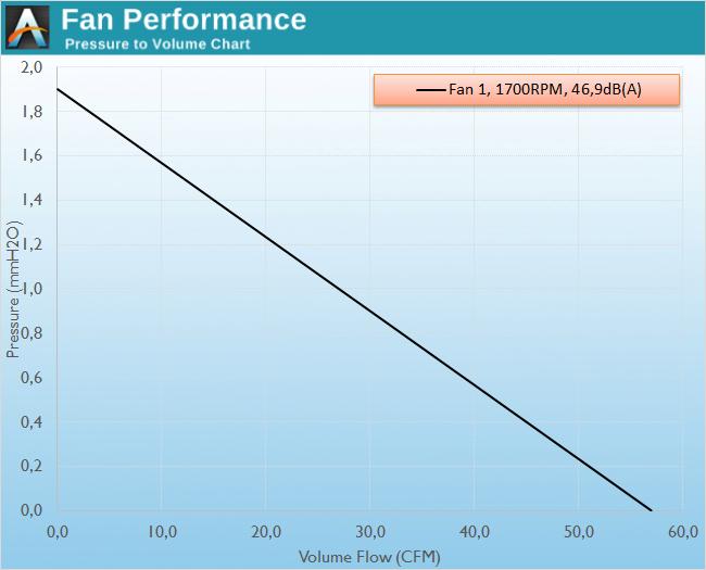 Fan Testing Methodology - The Corsair SP (Static Pressure