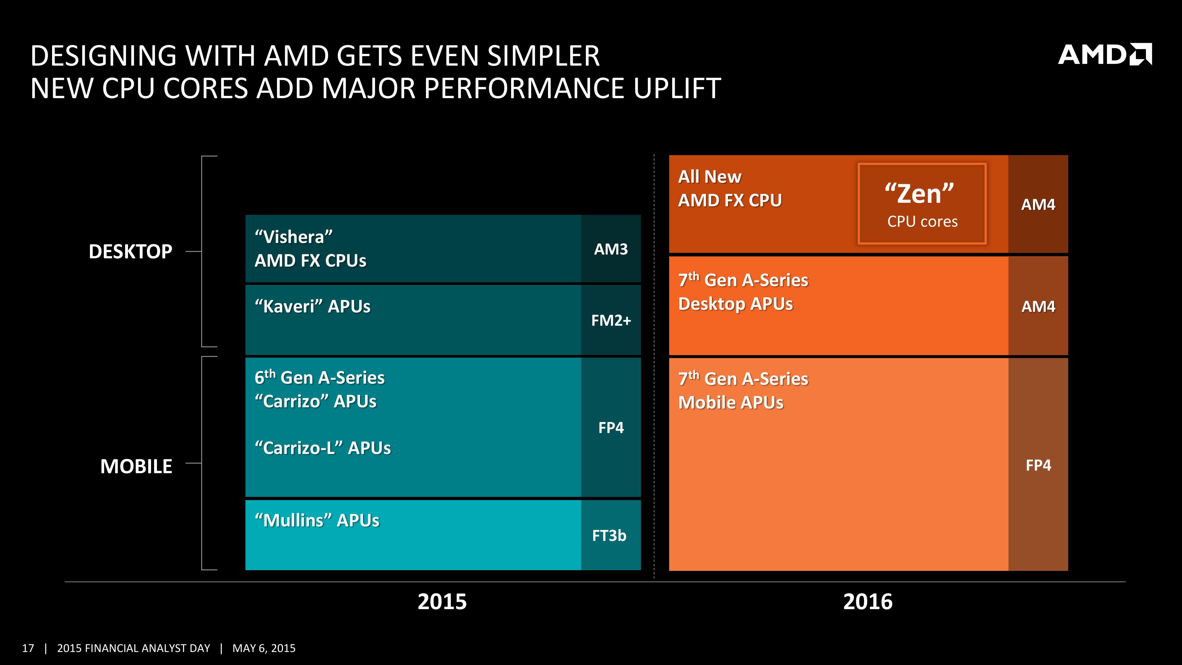 Amd S 2016 2017 X86 Roadmap Zen Is In Skybridge Is Out