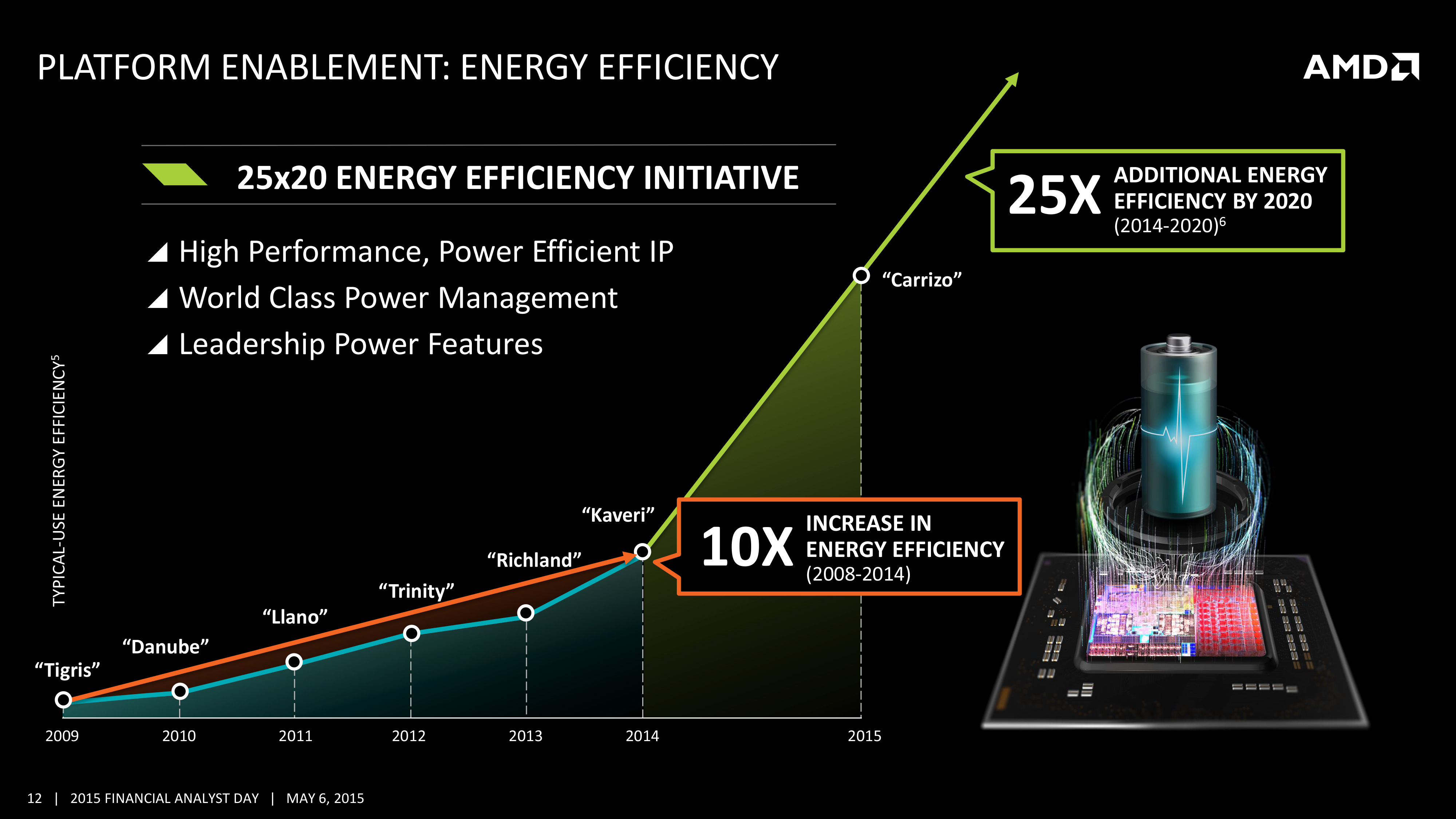 AMD's 2016-2017 x86 Roadmap: Zen Is In, Skybridge Is Out