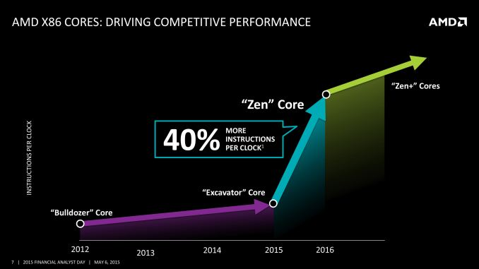 Amd S 2016 2017 X86 Roadmap Zen Is In Skybridge Is Out