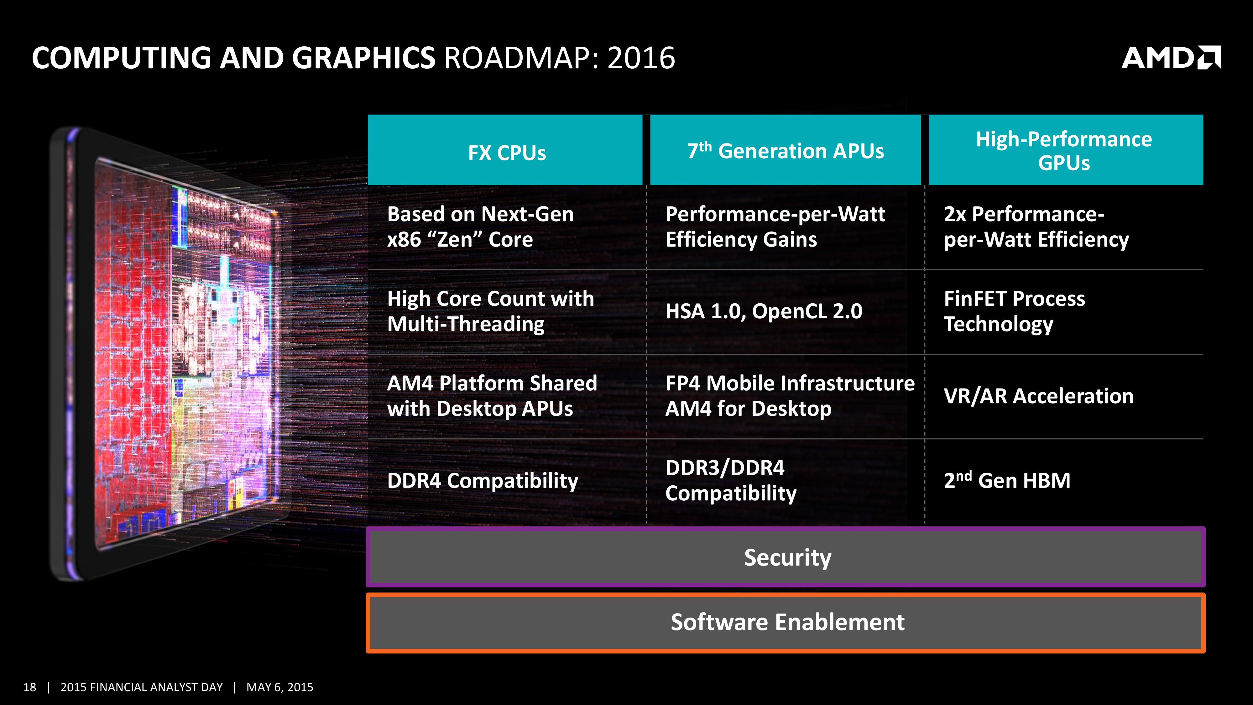 Amd S 2016 Gpu Roadmap Finfet Amp High Bandwidth Memory