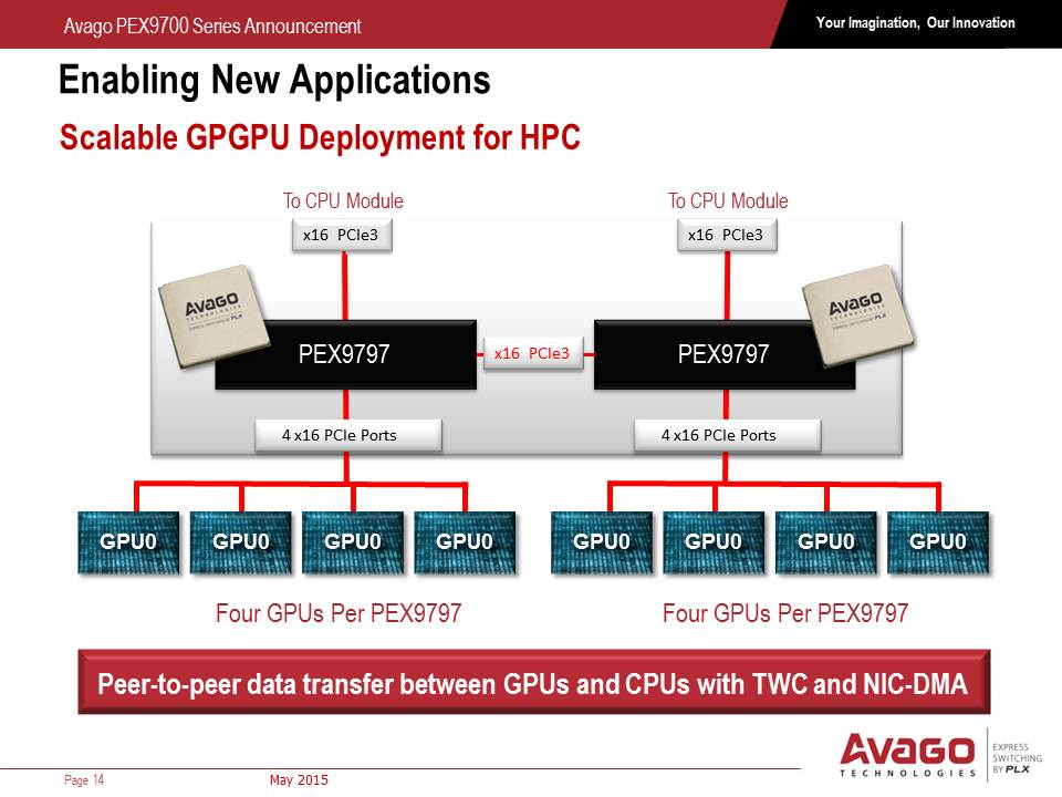 Avago Announces PLX PEX9700 Series PCIe Switches: Focusing on Data
