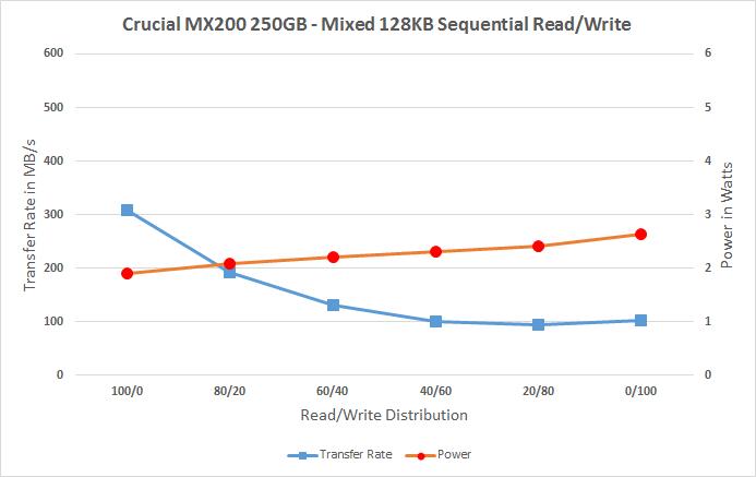 Crucial MX200 250GB
