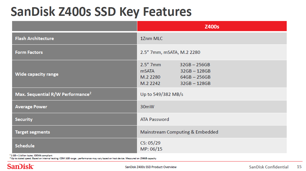 show sandisk releases zs ssd for mainstream pcs embedded applications