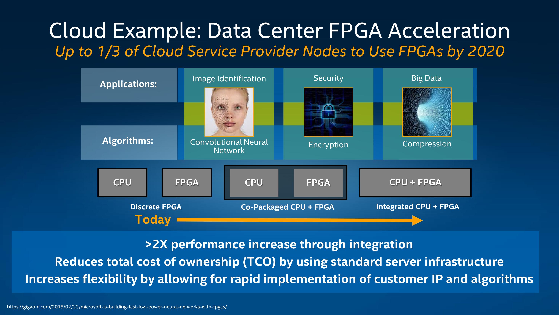 Intel to Acquire FPGA-Specialist Altera for $16 7 Billion