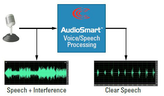 Connexant Launches New HD Audio CODEC For Mobile