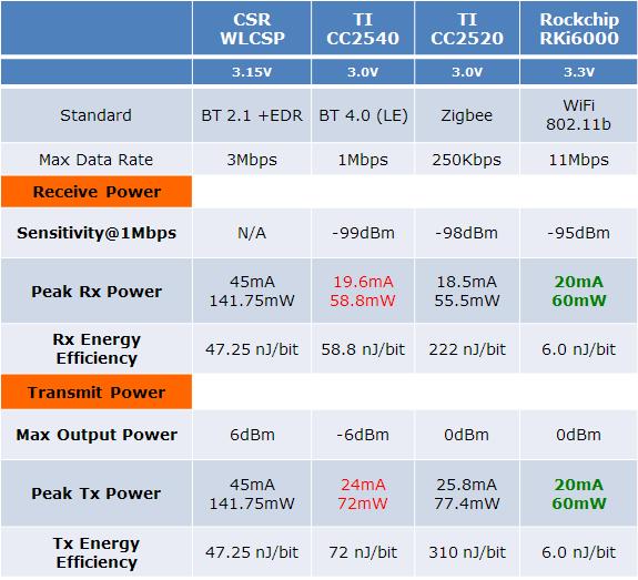 Rockchip Announces Rki6000 Wifi Soc For Ulp Iot