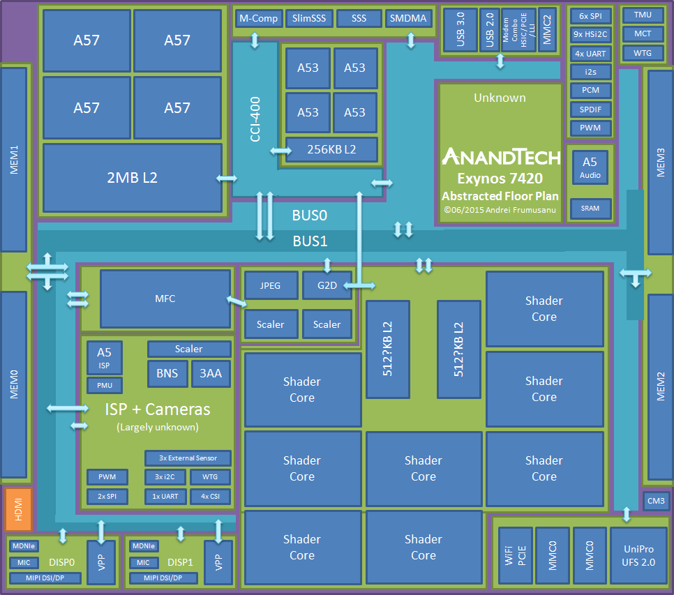 the exynos 7420 inside a modern soc part 1 the samsung exynos rh anandtech com Circuit Block Diagram Schematic Diagram