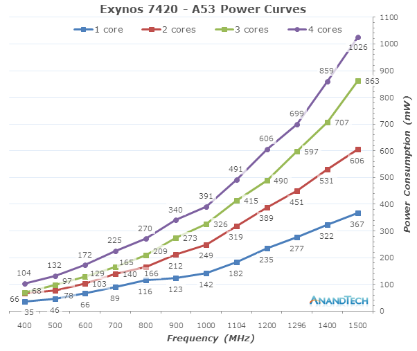 Computer Frequency Chart : Cpu power consumption the samsung exynos deep dive