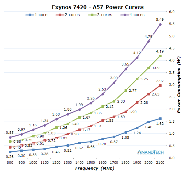 CPU Power Consumption - The Samsung Exynos 7420 Deep Dive