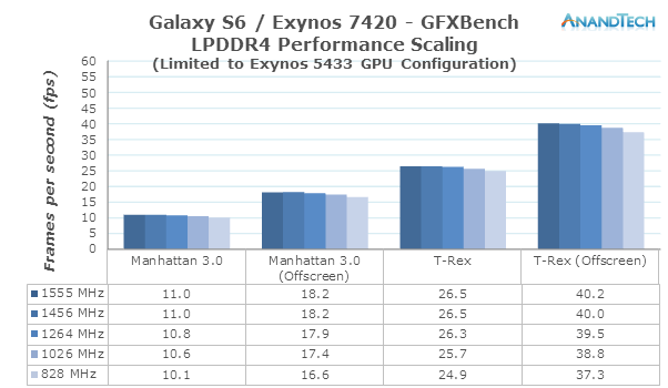 GPU & LPDDR4 Performance & Power - The Samsung Exynos 7420