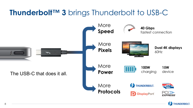 Image result for thunderbolt 3 brings thunderbolt to usb-c