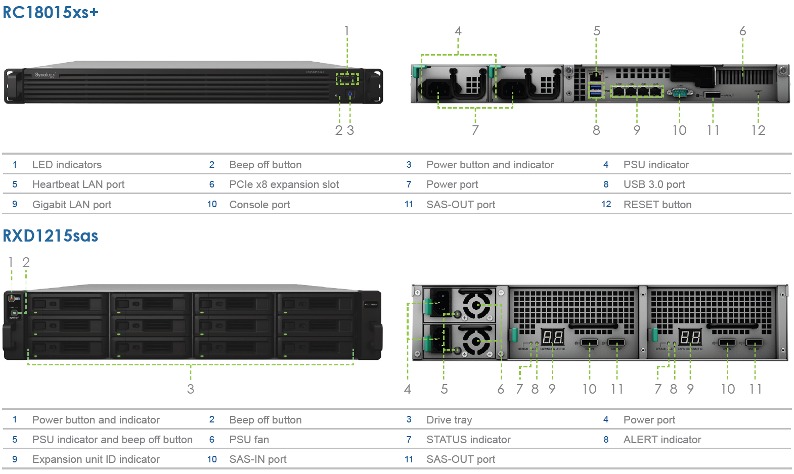 Synology Launches RC18015xs+ / RXD1215sas High-Availability
