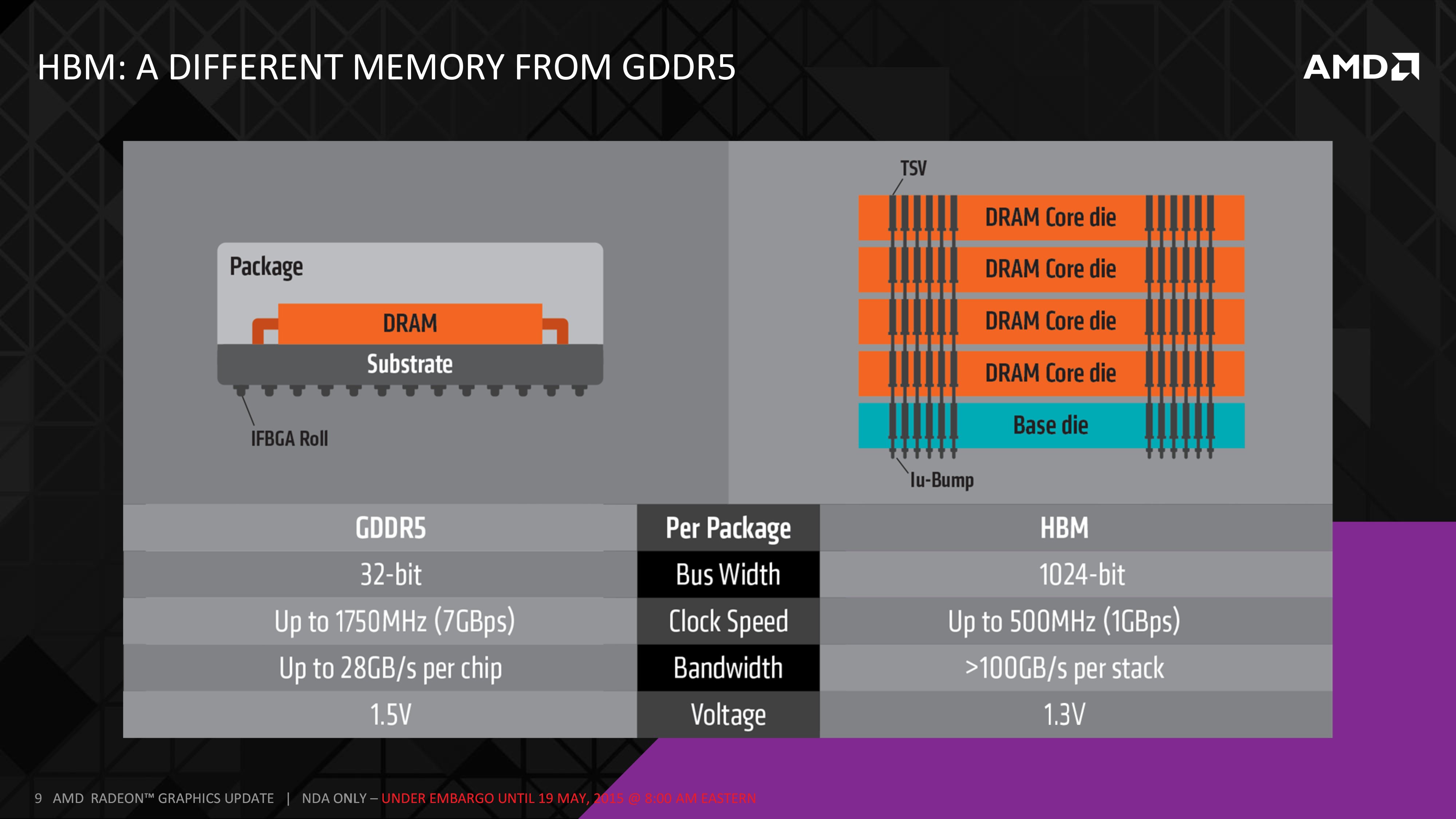 Fiji S Layout The Amd Radeon R9 Fury X Review Aiming For The Top