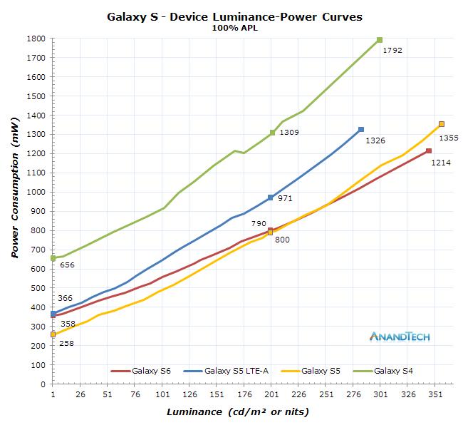 Analysing Amoled Power Efficiency Improvements