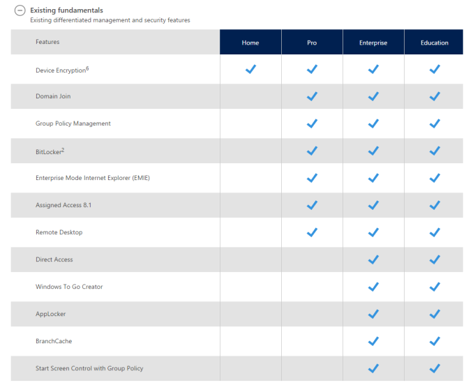 Windows 10 editions compared and enterprise is available to customers with volume licensing agreements there is also an education edition targeted towards that market ccuart Choice Image