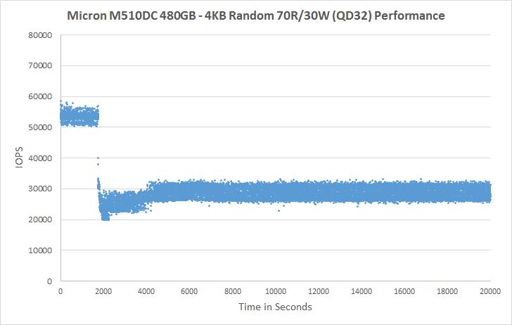 Micron M510DC