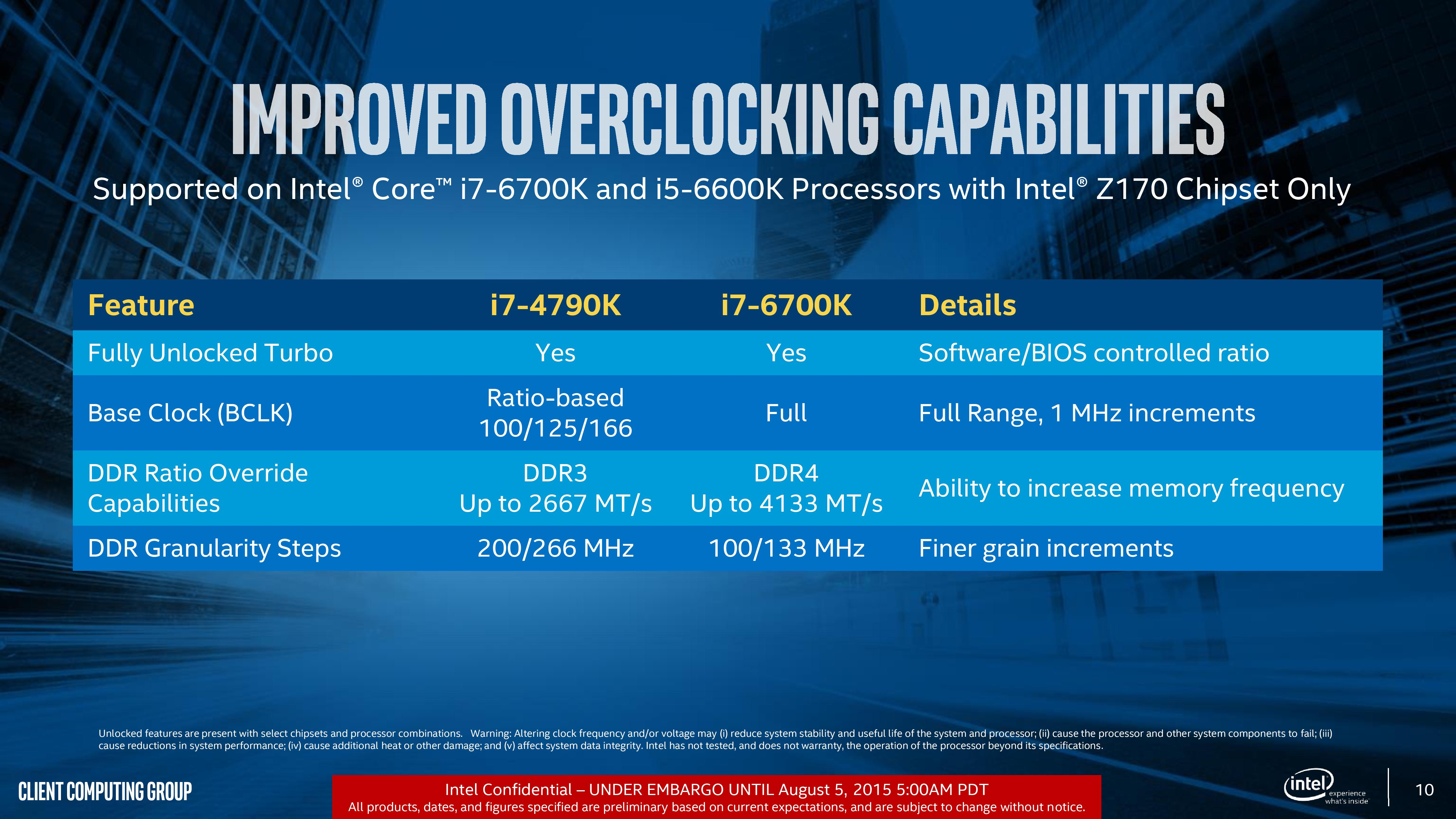 Intel Off Campus Placement Page