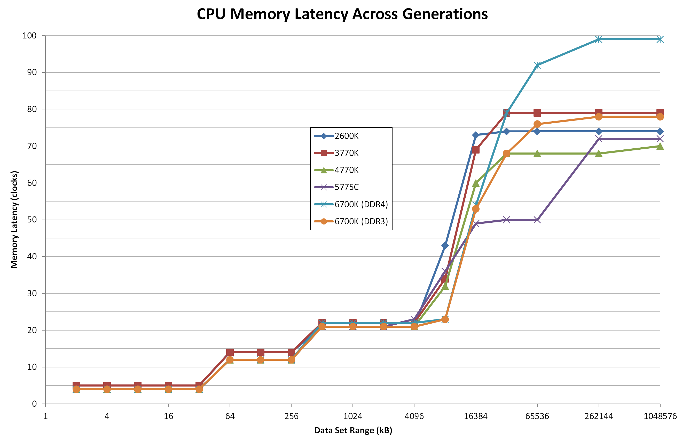 Comparing Ipc On Skylake Memory Latency And Cpu