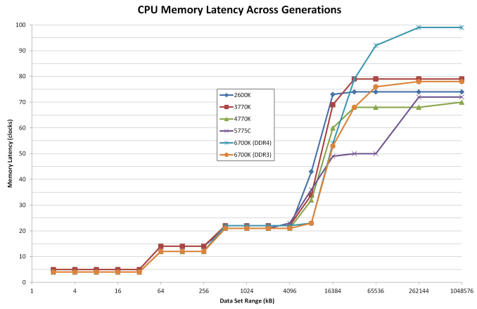 Memory Latency for Anandtech Skylake Review | AnandTech