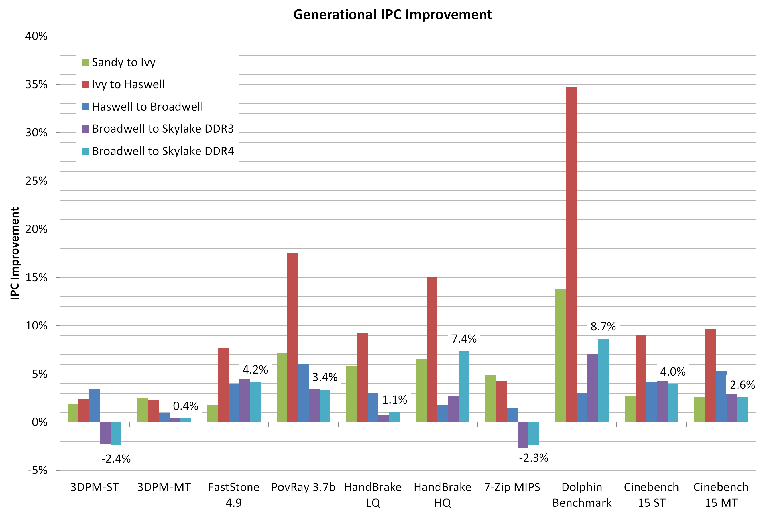 Comparing IPC on Skylake: Memory Latency and CPU ...