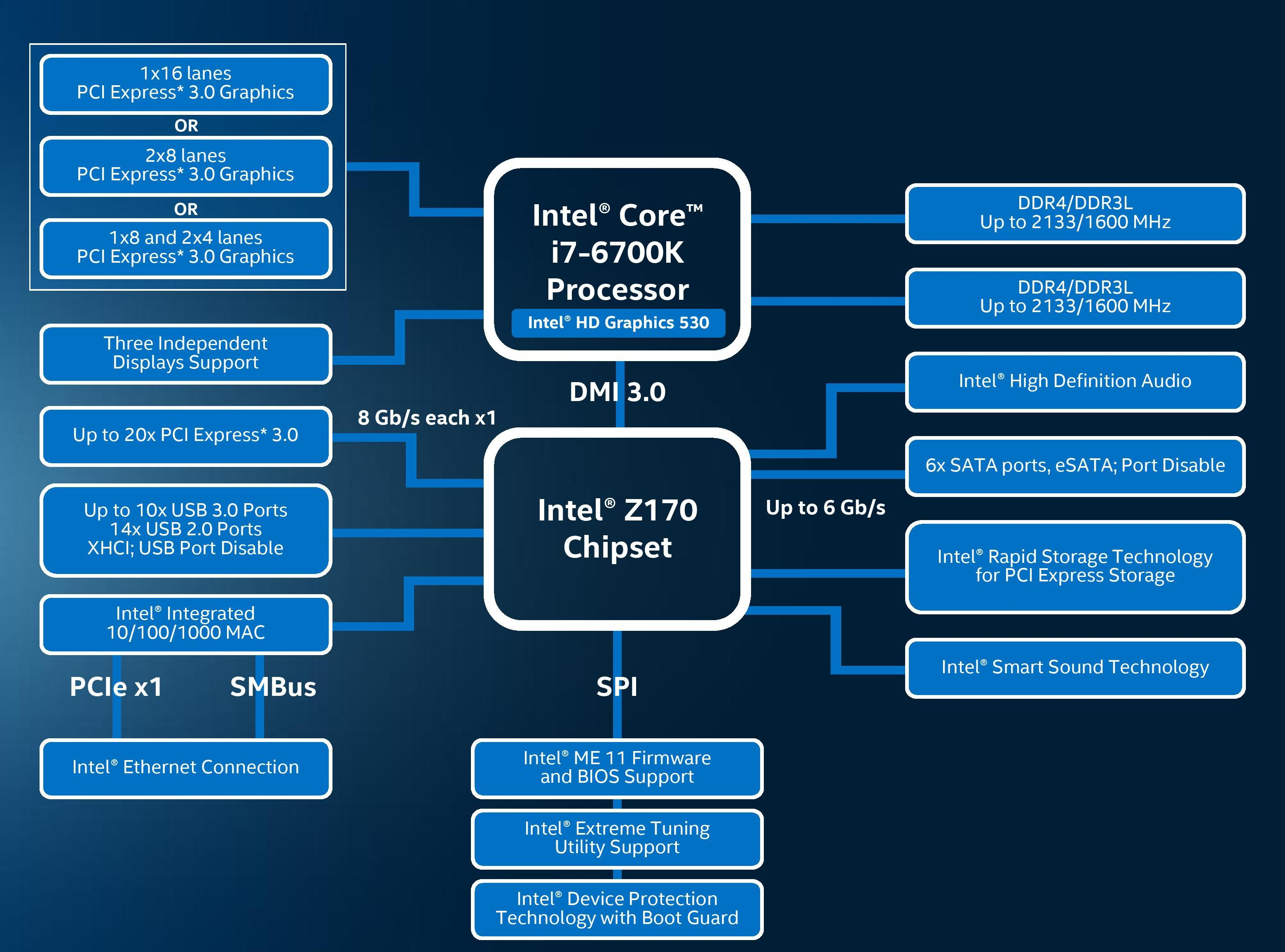 intel skylake z170 motherboards  a quick look at 55  new
