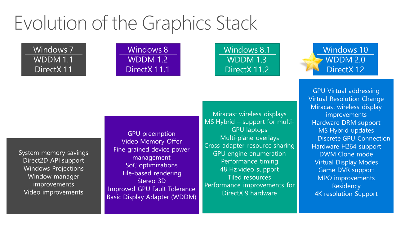 DirectX 12 & WDDM 2 0: Reworking the Windows Graphics Stack