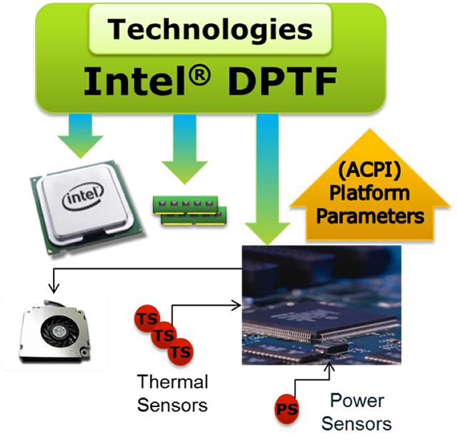 Understanding Intel's Dynamic Power and Thermal Framework