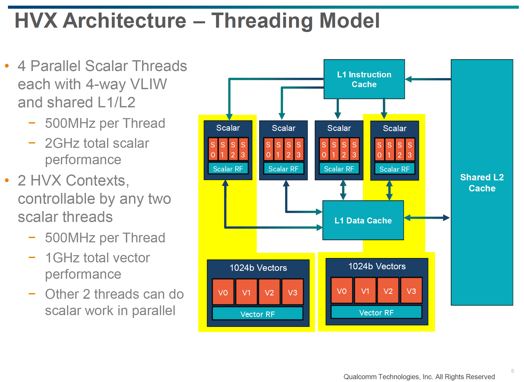Qualcomm Details Hexagon 680 Dsp In Snapdragon 820 Accelerated Imaging Thread 4way Tele Switch Diagram Outside Of These At A Per Context Basis The Threading Model And Memory Hierarchy Is Quite Unique For Scalar Instructions Four