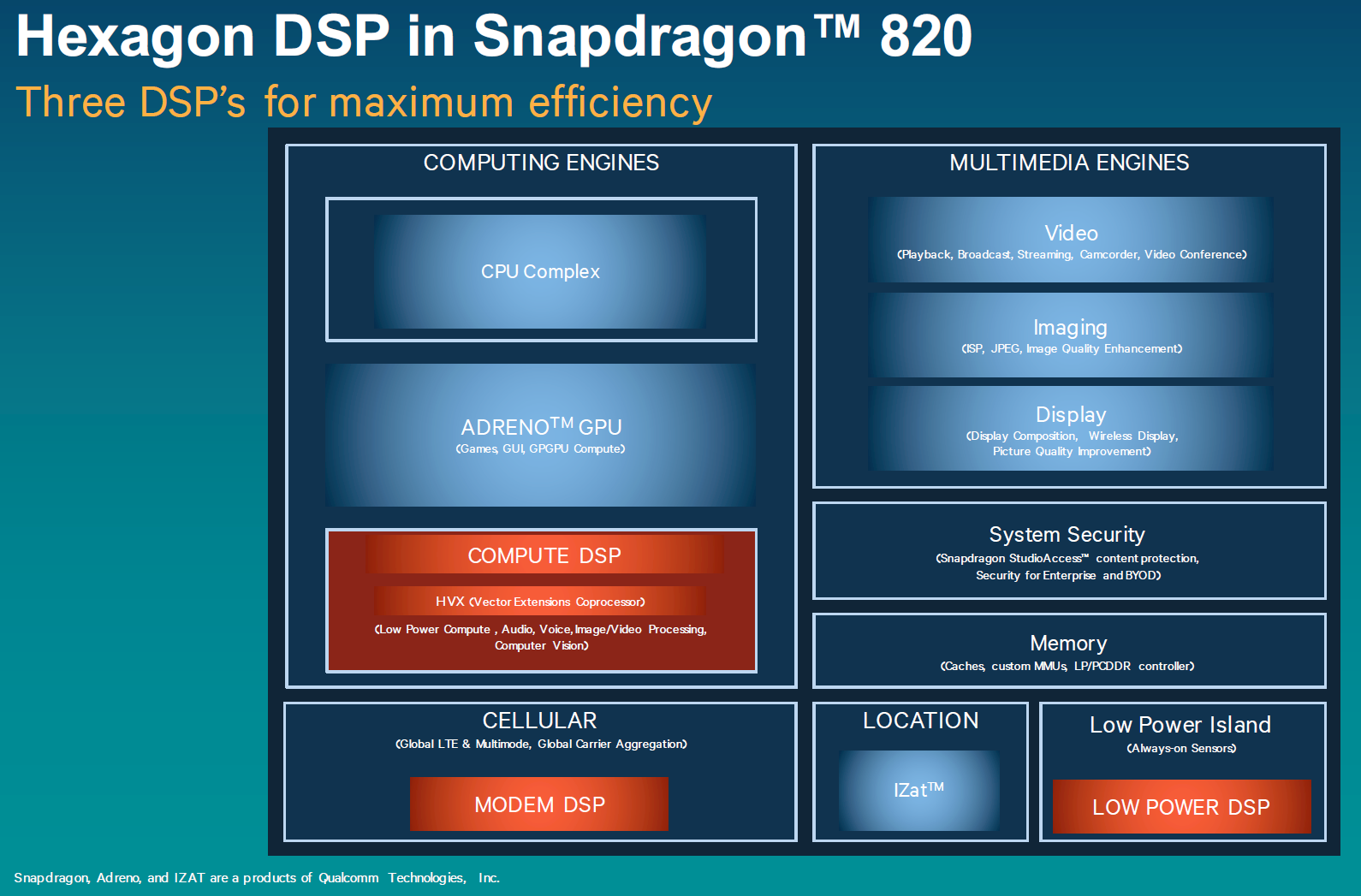 Qualcomm Details Hexagon 680 DSP in Snapdragon 820